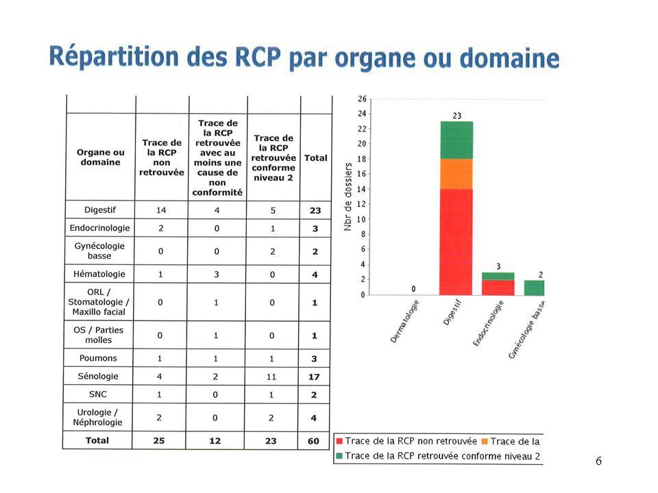 RCP non réalisées en 2009 7 DU sans RCP 2009 réalisée avec TRAITEMENT au CH de Rodez : -4 Hématologie : ( 3 LMNH +1 LAM ) -1 cancer colon opéré : sans RCP post-op (83 ans) (naurait pas eu de TTT) -1 cancer colon curatif qui a eu chimiothérapie en 2011 (rcp faite en 2011) -1 cancer poumon palliatif : chimiothérapie ( un standard dans cette situation) 4 Dossiers HEMATOLOGIE ( 1*) :procédure régionale -dans 2 courriers dannonce : avis auprès de Purpan sur type de chimiothérapie est tracé -1 courrier du CHU avec protocole détaillé -1 dossier, pas de trace …mais le traitement réalisé est référentiel ( référentiel oncomip – hématologie) -* 1 courrier trace avis Hématomip demandé en 2009 ( pas de fiche retrouvée), avec fiche Oncomip en 2010 (dans DU) 17