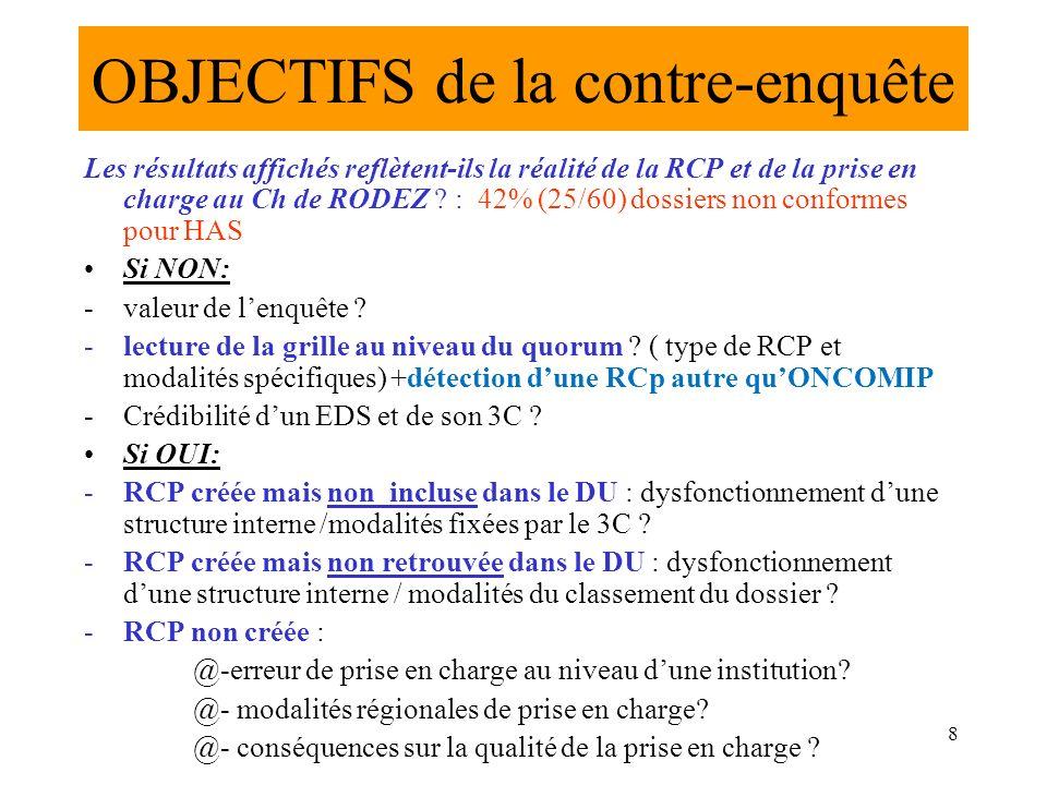 « contre – enquête » : Dr Alain MARRE (coordonnateur 3C de sept 2004 à juin 2010 et coordinateur RCP ) 100 dossiers « tirés au sort » avec diagnostic de cancer en 2009: -4 NON cancer -1 DDN erronée et TTT autre site (Montauban) -1 cancer jamais TTT sur RODEZ (myélome) -1 cancer pris en charge en 2006 : pas de récidive locale en 2009 -2 cancers TTT en 2008 (déjà pris en charge) -2 cancers COLON..