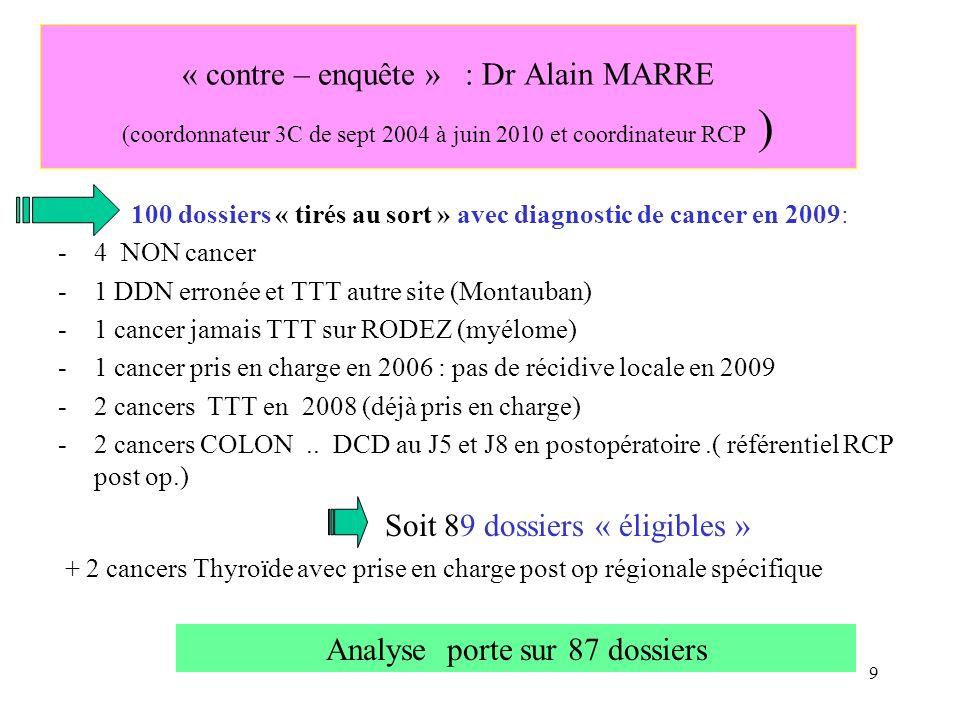 « contre – enquête » : Dr Alain MARRE (coordonnateur 3C de sept 2004 à juin 2010 et coordinateur RCP ) 100 dossiers « tirés au sort » avec diagnostic