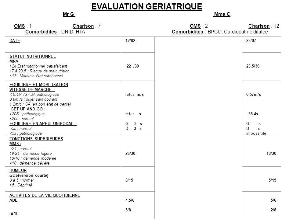 EVALUATION GERIATRIQUE Mr G Mme C OMS : 1Charlson : 7 OMS : 2Charlson : 12 Comorbidités : DNID, HTAComorbidités : BPCO, Cardiopathie dilatée DATE12/02