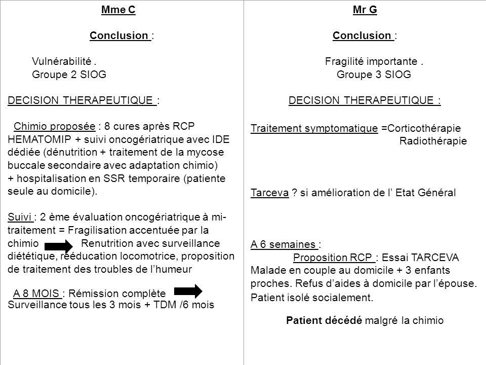 Mme C A 8 MOIS : Rémission complète Conclusion : Vulnérabilité. Groupe 2 SIOG DECISION THERAPEUTIQUE : Chimio proposée : 8 cures après RCP HEMATOMIP +