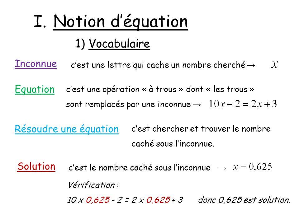 I.Notion déquation 1) Vocabulaire Inconnue cest une lettre qui cache un nombre cherché Equation cest une opération « à trous » dont « les trous » sont remplacés par une inconnue Résoudre une équation cest chercher et trouver le nombre caché sous linconnue.