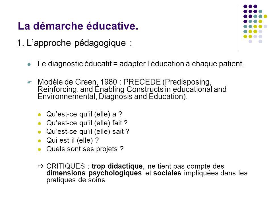 La démarche éducative. 1. Lapproche pédagogique : Le diagnostic éducatif = adapter léducation à chaque patient. Modèle de Green, 1980 : PRECEDE (Predi