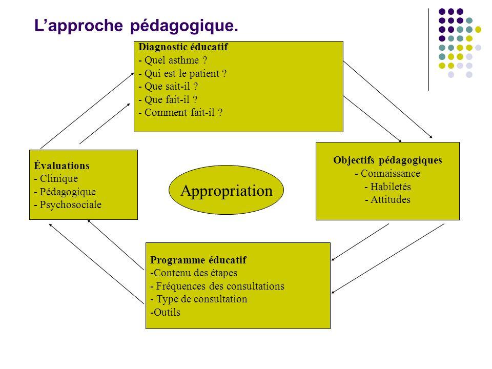 Appropriation Objectifs pédagogiques - Connaissance - Habiletés - Attitudes Diagnostic éducatif - Quel asthme ? - Qui est le patient ? - Que sait-il ?