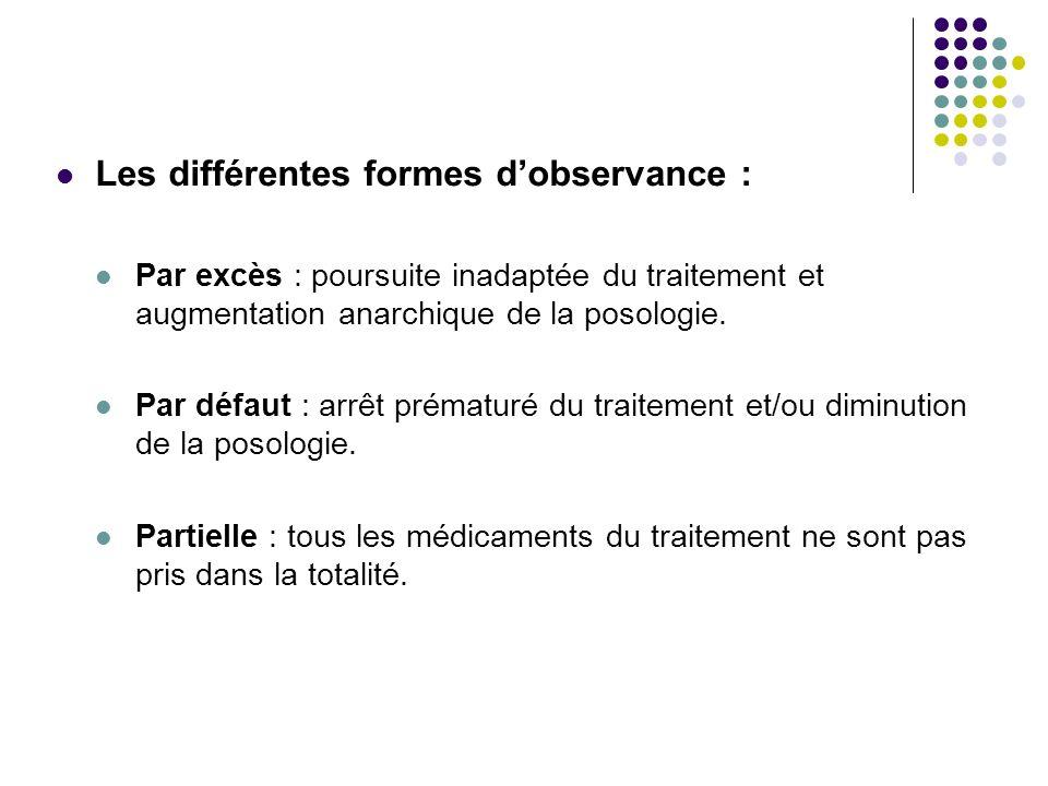 Les différentes formes dobservance : Par excès : poursuite inadaptée du traitement et augmentation anarchique de la posologie. Par défaut : arrêt prém