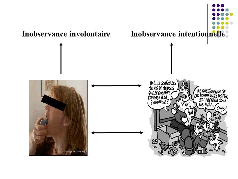 Inobservance involontaireInobservance intentionnelle Capacités Compétences Motivation Croyances