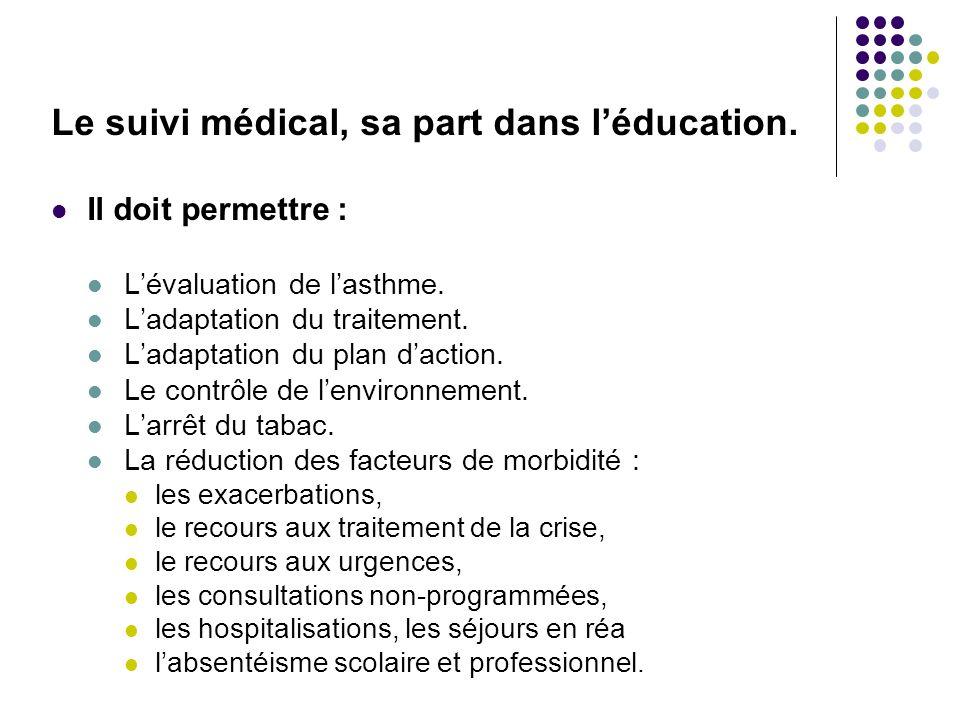 Le suivi médical, sa part dans léducation. Il doit permettre : Lévaluation de lasthme. Ladaptation du traitement. Ladaptation du plan daction. Le cont