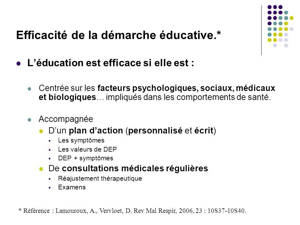 Efficacité de la démarche éducative.* Léducation est efficace si elle est : Centrée sur les facteurs psychologiques, sociaux, médicaux et biologiques…