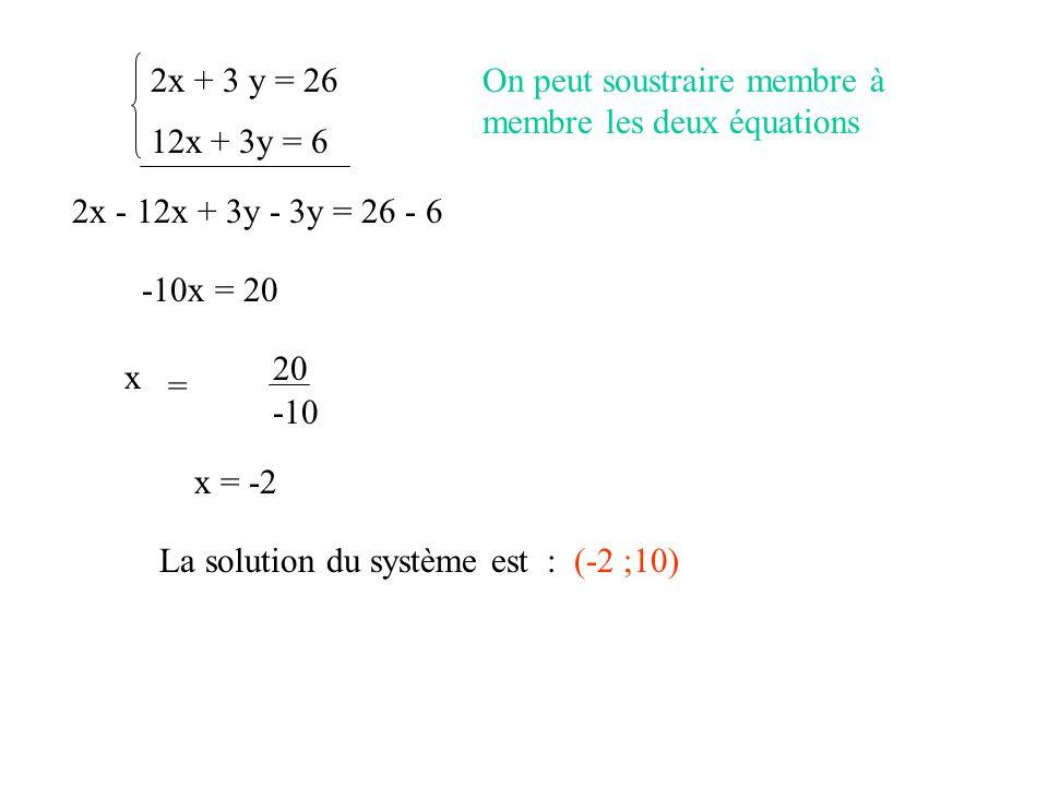 12x + 3y = 6 2x + 3 y = 26On peut soustraire membre à membre les deux équations 2x - 12x + 3y - 3y = 26 - 6 -10x = 20 -10 20 x = -2 La solution du sys