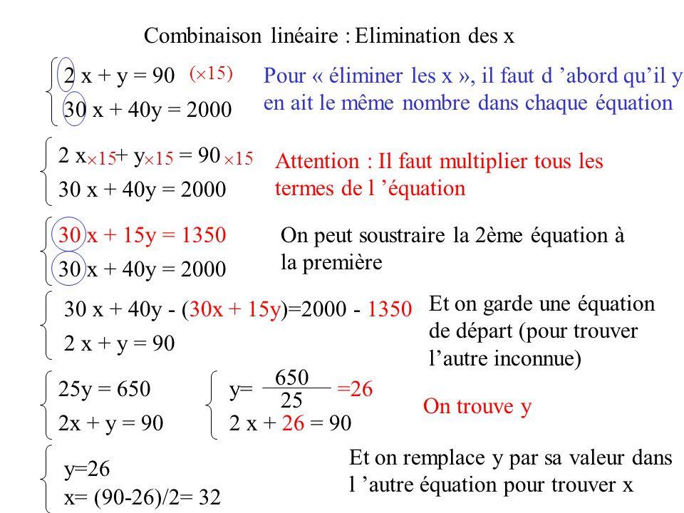 Combinaison linéaire :Elimination des x 2 x + y = 90 30 x + 40y = 2000 Pour « éliminer les x », il faut d abord quil y en ait le même nombre dans chaq