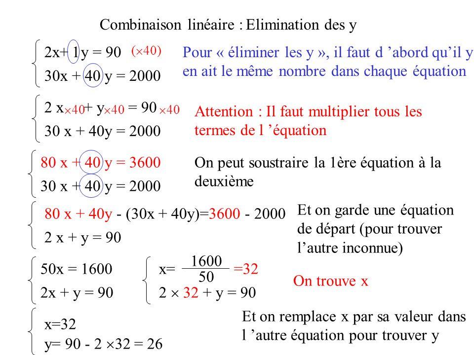 Combinaison linéaire :Elimination des y 2x+ y = 90 30x + 40 y = 2000 Pour « éliminer les y », il faut d abord quil y en ait le même nombre dans chaque