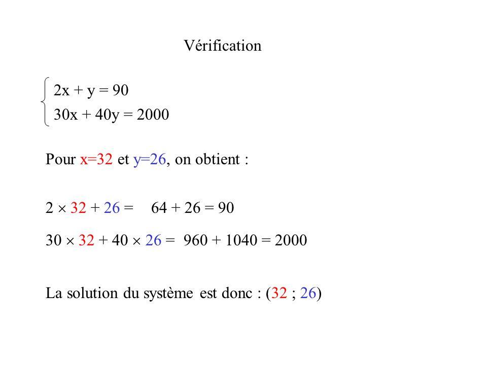 Vérification 2x + y = 90 30x + 40y = 2000 Pour x=32 et y=26, on obtient : 2 32 + 26 = 30 32 + 40 26 = 64 + 26 = 90 960 + 1040 = 2000 La solution du sy