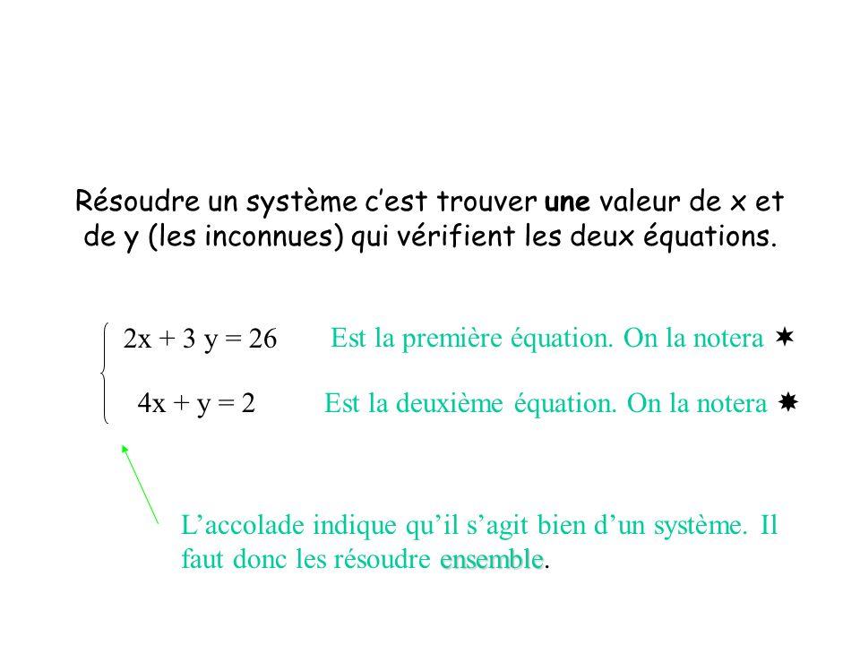 Résoudre un système cest trouver une valeur de x et de y (les inconnues) qui vérifient les deux équations. 2x + 3 y = 26 Est la première équation. On