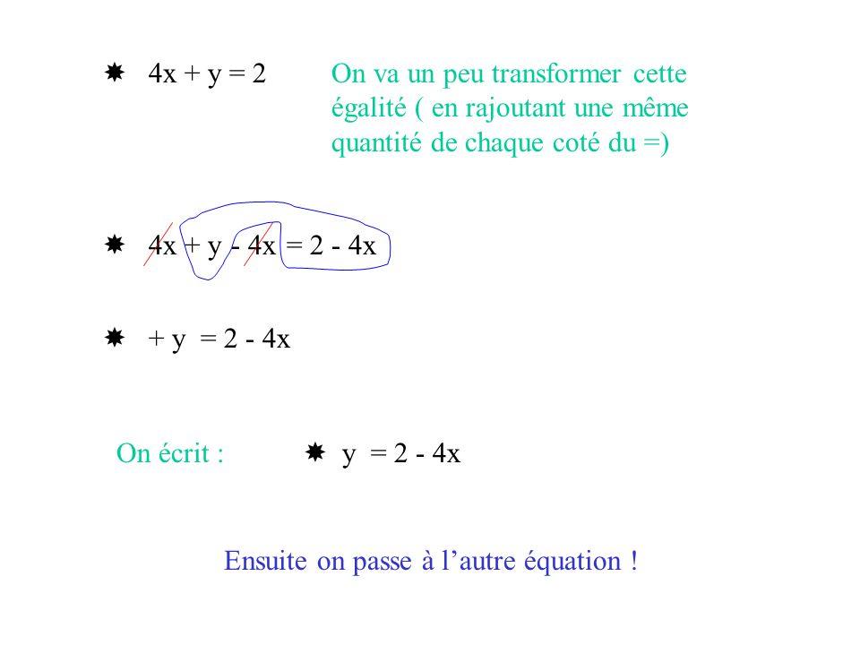 4x + y = 2 On va un peu transformer cette égalité ( en rajoutant une même quantité de chaque coté du =) 4x + y = 2 - 4x + y = 2 - 4x y = 2 - 4x On écr