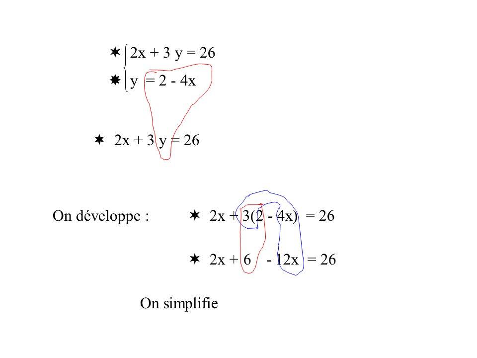 Vérification 2x + y = 90 30x + 40y = 2000 Pour x=32 et y=26, on obtient : 2 32 + 26 = 30 32 + 40 26 = 64 + 26 = 90 960 + 1040 = 2000 La solution du système est donc : (32 ; 26)