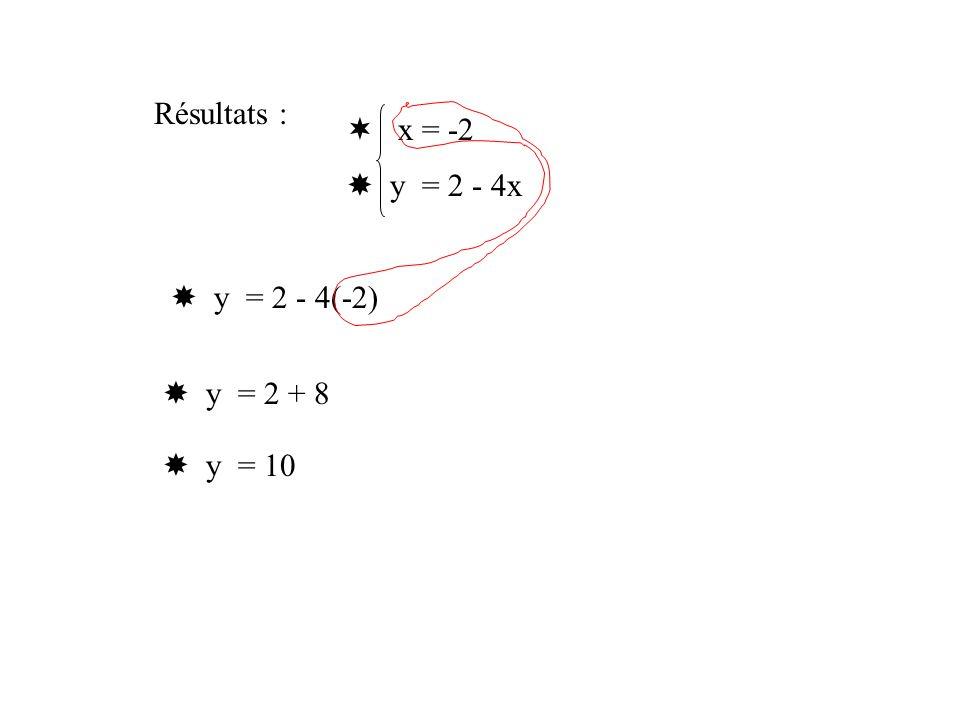 On note :x = -2 y = 10 La solution du système est donc : ( ; )10-2