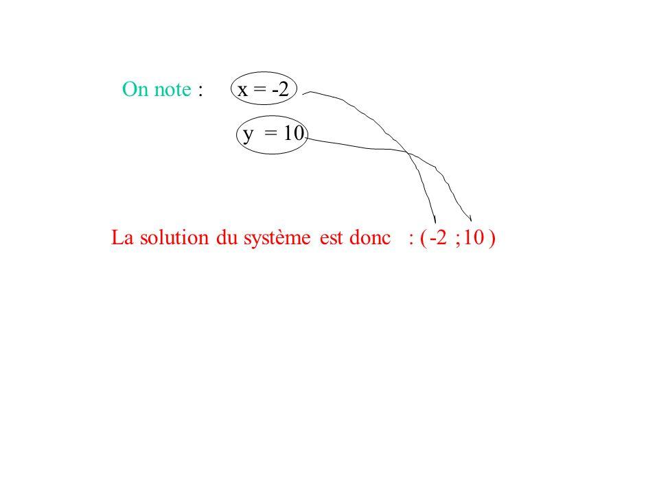 II- Méthode par combinaison linéaire 2x + 3 y = 26 4x + y = 2 2x x 2 + 3 y x 2 = 26 x 2 4x + y = 2 Pour « éliminer » les x il faut dabord quil y ai le même nombre dans chaque équation.