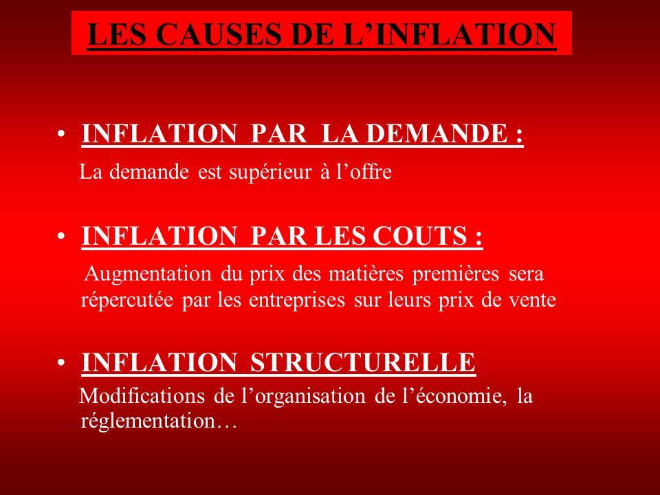 LES CAUSES DE LINFLATION INFLATION PAR LA DEMANDE : La demande est supérieur à loffre INFLATION PAR LES COUTS : Augmentation du prix des matières prem