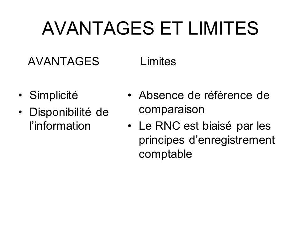 AVANTAGES ET LIMITES AVANTAGES Simplicité Disponibilité de linformation Limites Absence de référence de comparaison Le RNC est biaisé par les principes denregistrement comptable