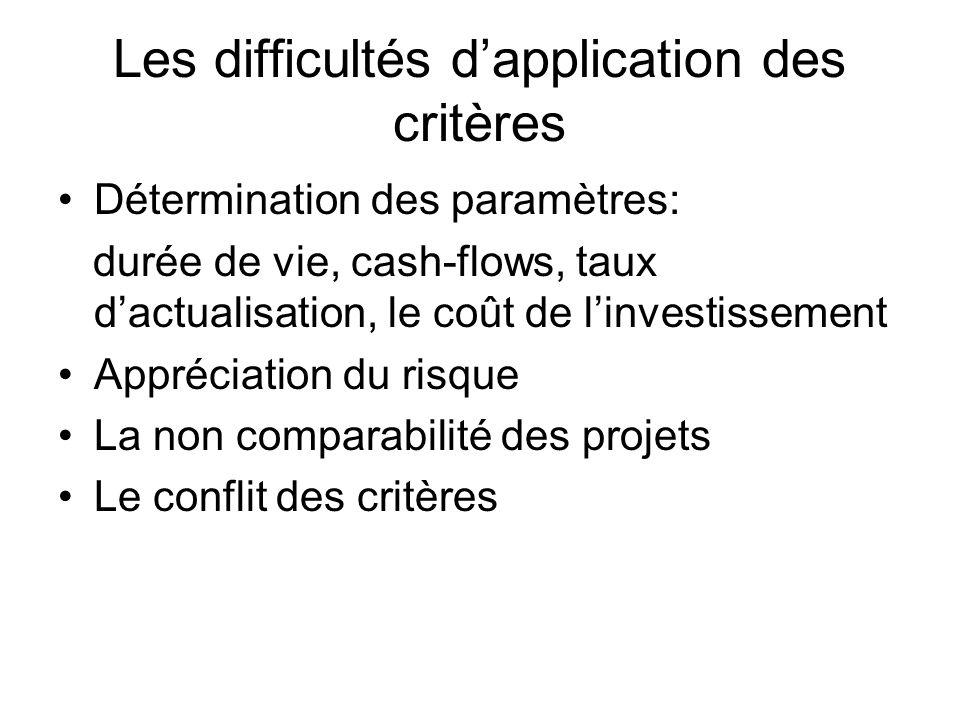 Les difficultés dapplication des critères Détermination des paramètres: durée de vie, cash-flows, taux dactualisation, le coût de linvestissement Appréciation du risque La non comparabilité des projets Le conflit des critères