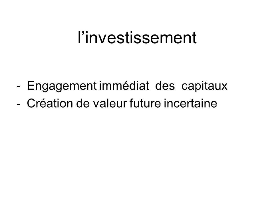 Les approches de linvestissement Lapproche comptable Lapproche économique Lapproche financière