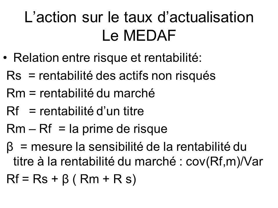Laction sur le taux dactualisation Le MEDAF Relation entre risque et rentabilité: Rs = rentabilité des actifs non risqués Rm = rentabilité du marché Rf = rentabilité dun titre Rm – Rf = la prime de risque β = mesure la sensibilité de la rentabilité du titre à la rentabilité du marché : cov(Rf,m)/Var Rf = Rs + β ( Rm + R s)