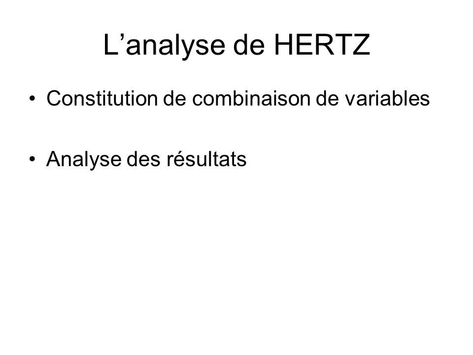 Lanalyse de HERTZ Constitution de combinaison de variables Analyse des résultats