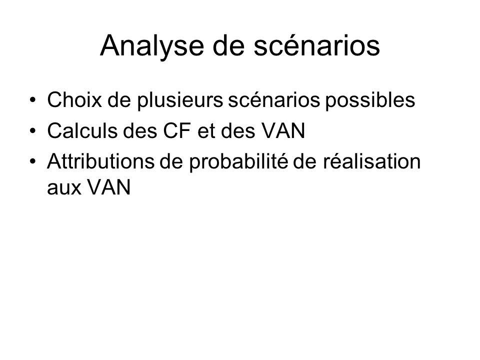 Analyse de scénarios Choix de plusieurs scénarios possibles Calculs des CF et des VAN Attributions de probabilité de réalisation aux VAN