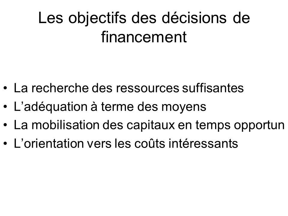 Les objectifs des décisions de financement La recherche des ressources suffisantes Ladéquation à terme des moyens La mobilisation des capitaux en temps opportun Lorientation vers les coûts intéressants