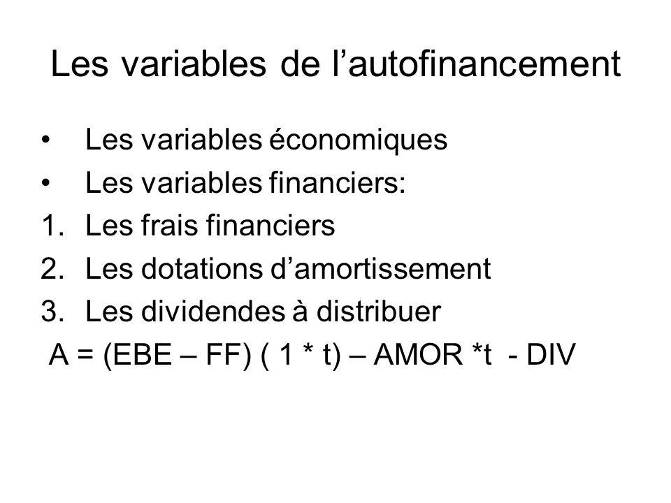 Les variables de lautofinancement Les variables économiques Les variables financiers: 1.Les frais financiers 2.Les dotations damortissement 3.Les dividendes à distribuer A = (EBE – FF) ( 1 * t) – AMOR *t - DIV