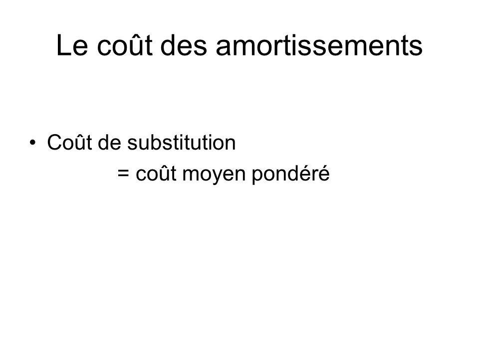 Le coût des amortissements Coût de substitution = coût moyen pondéré