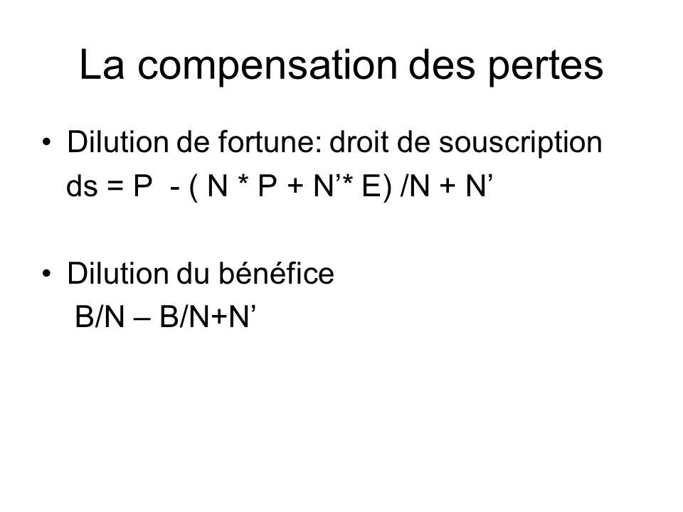 La compensation des pertes Dilution de fortune: droit de souscription ds = P - ( N * P + N* E) /N + N Dilution du bénéfice B/N – B/N+N