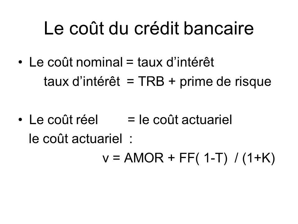 Le coût du crédit bancaire Le coût nominal = taux dintérêt taux dintérêt = TRB + prime de risque Le coût réel = le coût actuariel le coût actuariel : v = AMOR + FF( 1-T) / (1+K)