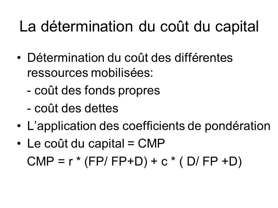 La détermination du coût du capital Détermination du coût des différentes ressources mobilisées: - coût des fonds propres - coût des dettes Lapplication des coefficients de pondération Le coût du capital = CMP CMP = r * (FP/ FP+D) + c * ( D/ FP +D)