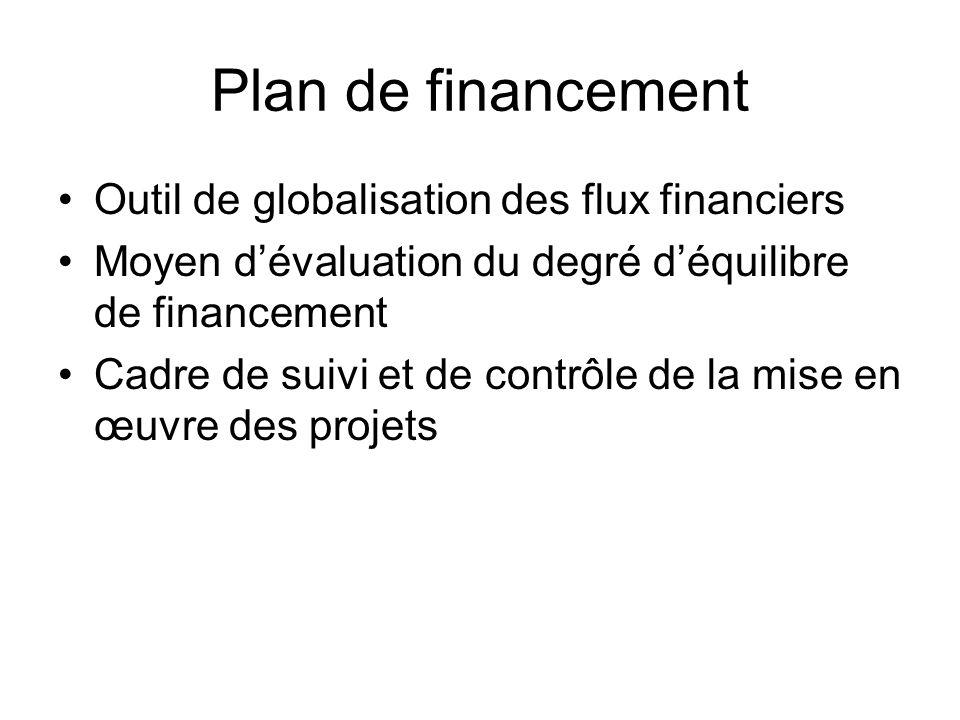 Plan de financement Outil de globalisation des flux financiers Moyen dévaluation du degré déquilibre de financement Cadre de suivi et de contrôle de la mise en œuvre des projets