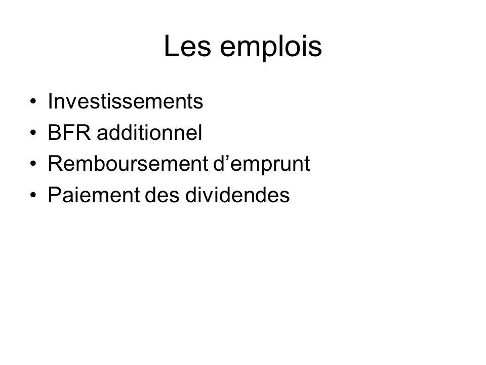 Les emplois Investissements BFR additionnel Remboursement demprunt Paiement des dividendes