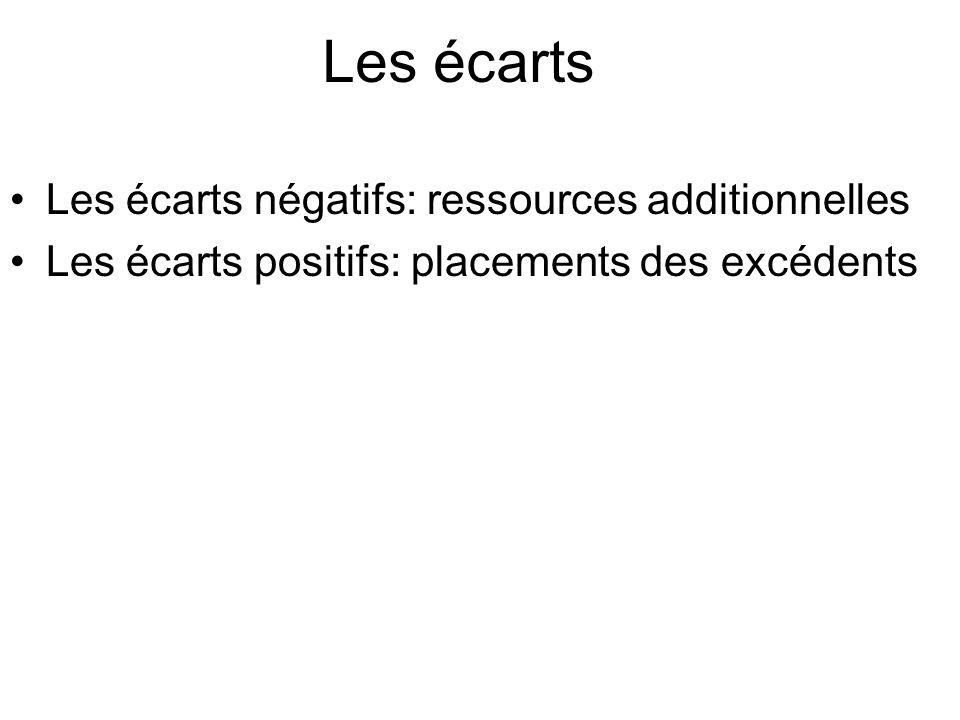 Les écarts Les écarts négatifs: ressources additionnelles Les écarts positifs: placements des excédents