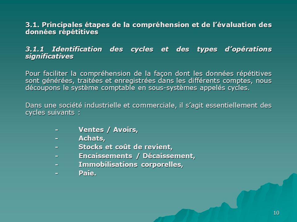 10 3.1. Principales étapes de la compréhension et de lévaluation des données répétitives 3.1.1 Identification des cycles et des types dopérations sign