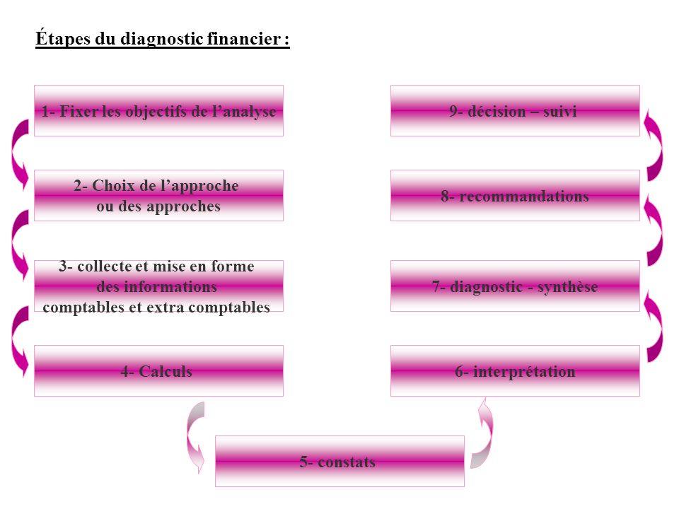Étapes du diagnostic financier : 1- Fixer les objectifs de lanalyse 2- Choix de lapproche ou des approches 3- collecte et mise en forme des informatio