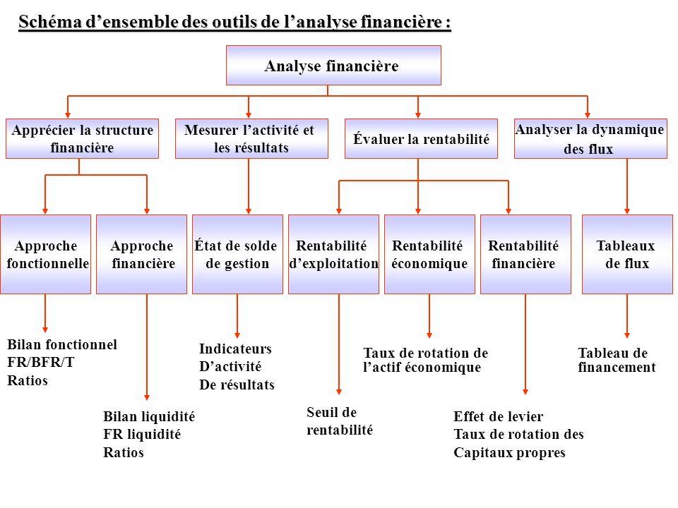 Schéma densemble des outils de lanalyse financière : Analyse financière Apprécier la structure financière Mesurer lactivité et les résultats Évaluer l