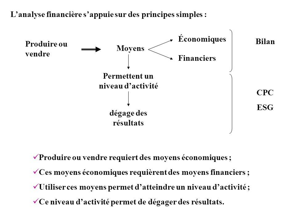 Lanalyse financière sappuie sur des principes simples : Produire ou vendre requiert des moyens économiques ; Ces moyens économiques requièrent des moy