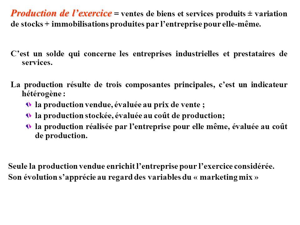 Production de lexercice Production de lexercice = ventes de biens et services produits ± variation de stocks + immobilisations produites par lentrepri