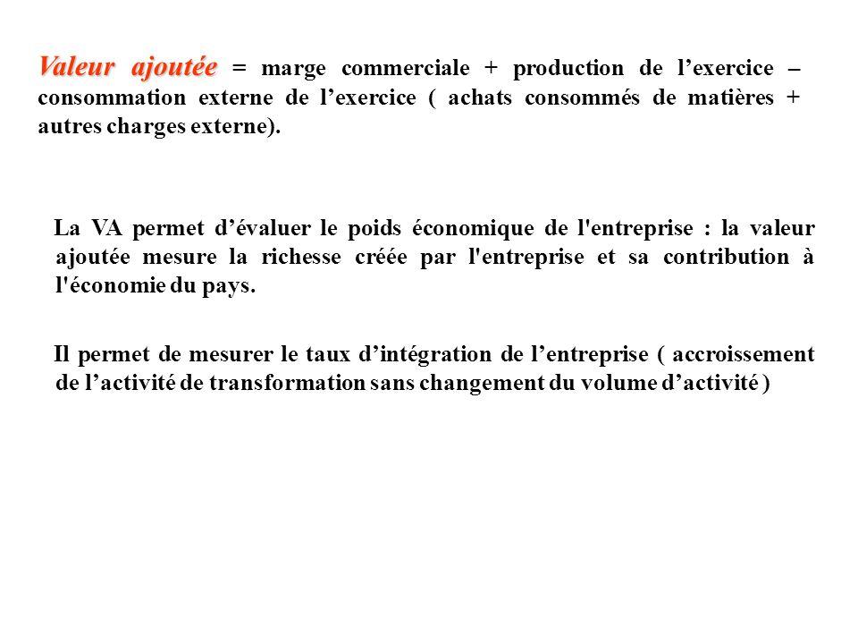 Valeur ajoutée Valeur ajoutée = marge commerciale + production de lexercice – consommation externe de lexercice ( achats consommés de matières + autre