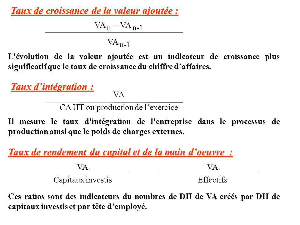 Taux de croissance de la valeur ajoutée : VA n – VA n-1 VA n-1 Lévolution de la valeur ajoutée est un indicateur de croissance plus significatif que l