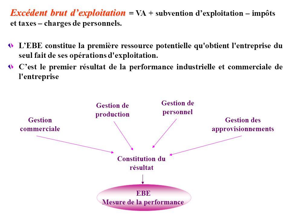 Excédent brut dexploitation Excédent brut dexploitation = VA + subvention dexploitation – impôts et taxes – charges de personnels. LEBE constitue la p