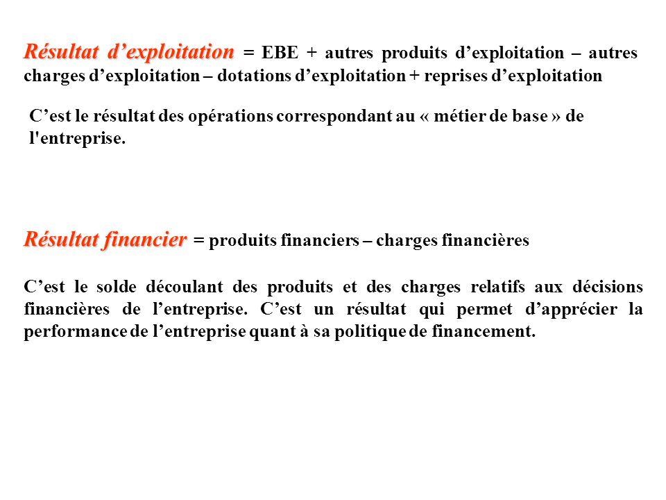 Résultat dexploitation Résultat dexploitation = EBE + autres produits dexploitation – autres charges dexploitation – dotations dexploitation + reprise