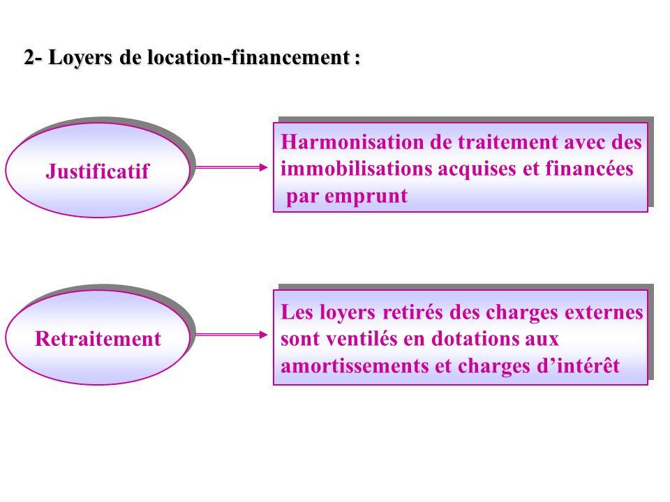 2- Loyers de location-financement : Justificatif Retraitement Harmonisation de traitement avec des immobilisations acquises et financées par emprunt H