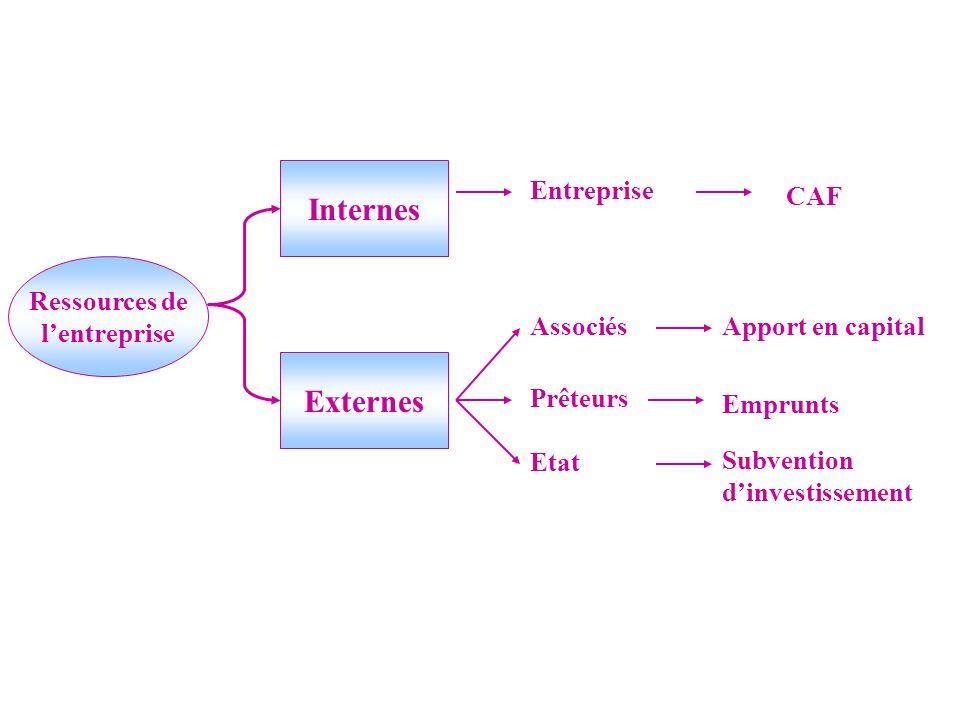 Ressources de lentreprise Externes Internes Entreprise CAF AssociésApport en capital Prêteurs Emprunts Etat Subvention dinvestissement