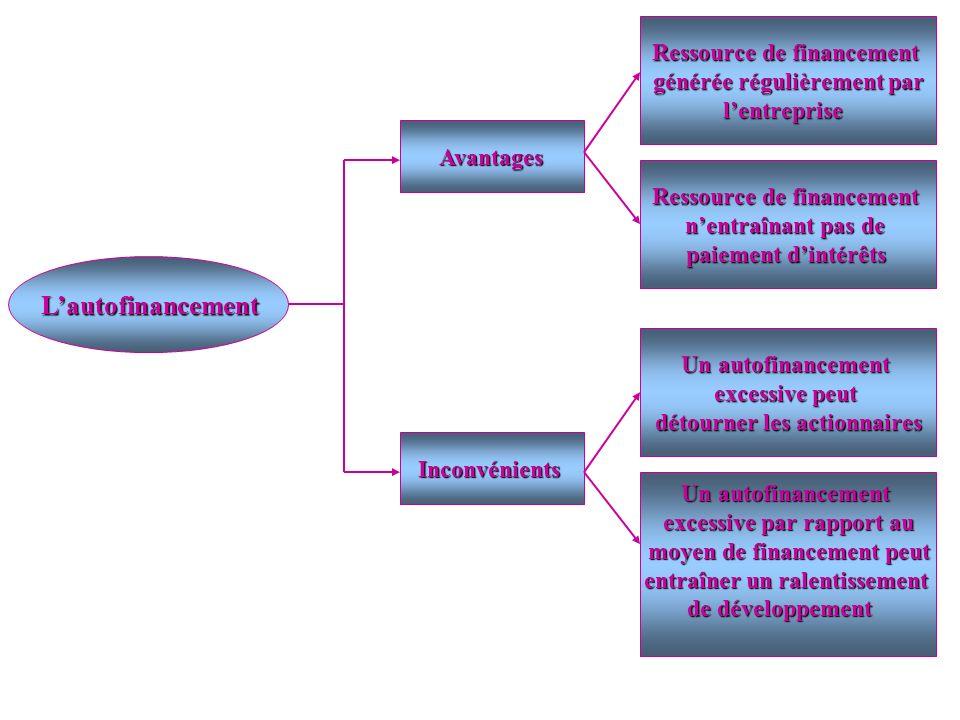 Lautofinancement Lautofinancement Avantages Avantages Inconvénients Ressource de financement générée régulièrement par lentreprise Ressource de financ