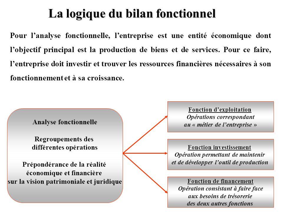 La logique du bilan fonctionnel Pour lanalyse fonctionnelle, lentreprise est une entité économique dont lobjectif principal est la production de biens